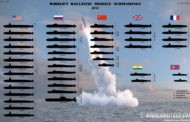 All the Nuclear Missile Submarines in the World in One Chart