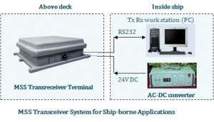 MSS Transceiver System for Shipborne Applications