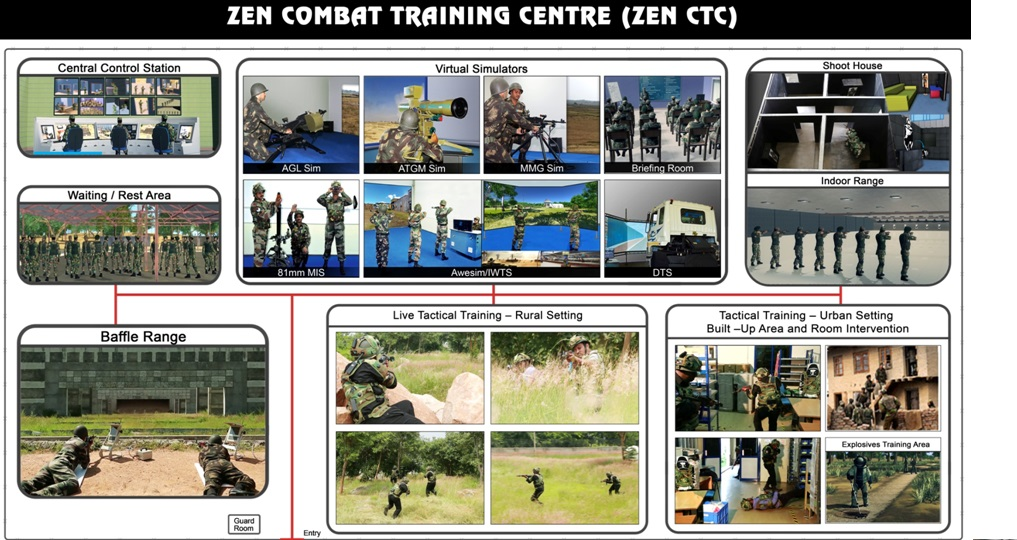 Zen Technologies Unveils Its Futuristic Combat Training Centre at DefExpo