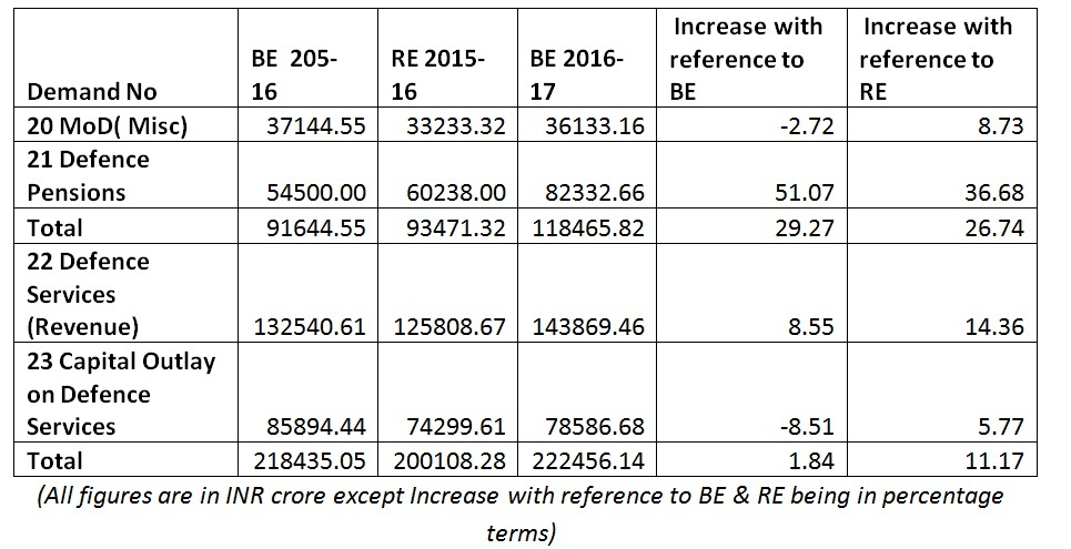 budget2-2016
