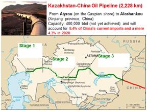 myanmar-kazakhstan-oil-gas pipeline
