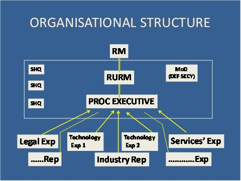 organisational-structure